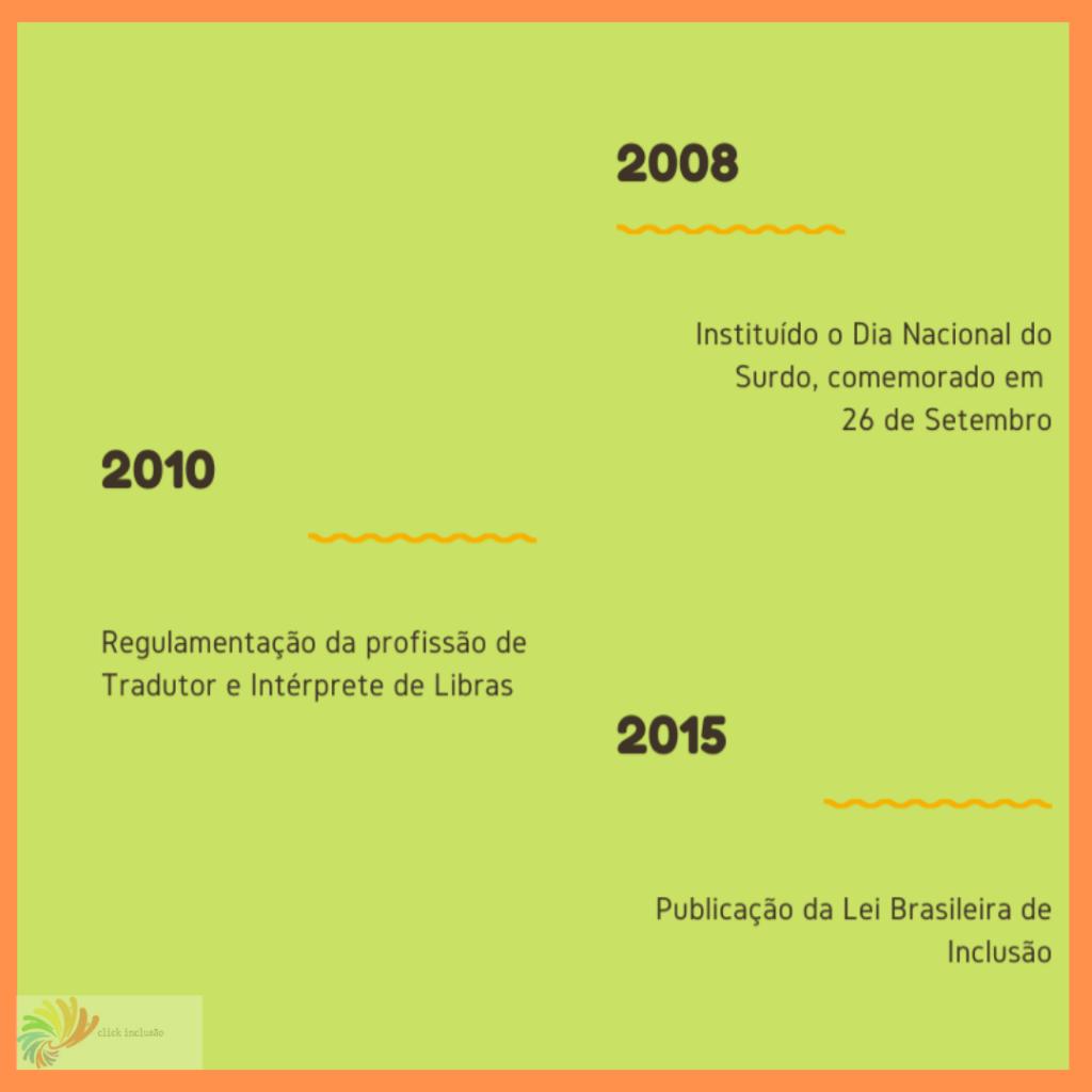 """#PraCegoVer Audiodescrição resumida: Imagem de fundo verde, com bordas em laranja.  Distribuído em zig zag, anos estão destacados  em negrito. 2008, abaixo o texto: """"Instituído o Dia Nacional do Surdo, comemorado em 26 de Setembro"""". 2010, abaixo o texto:""""Regulamentação da profissão de Tradutor e Intérprete de Libras"""" 2015, abaixo o texto: """"Publicação da Lei Brasileira de Inclusão"""". No rodapé, à esquerda, o logotipo em opaco do Click Inclusão."""