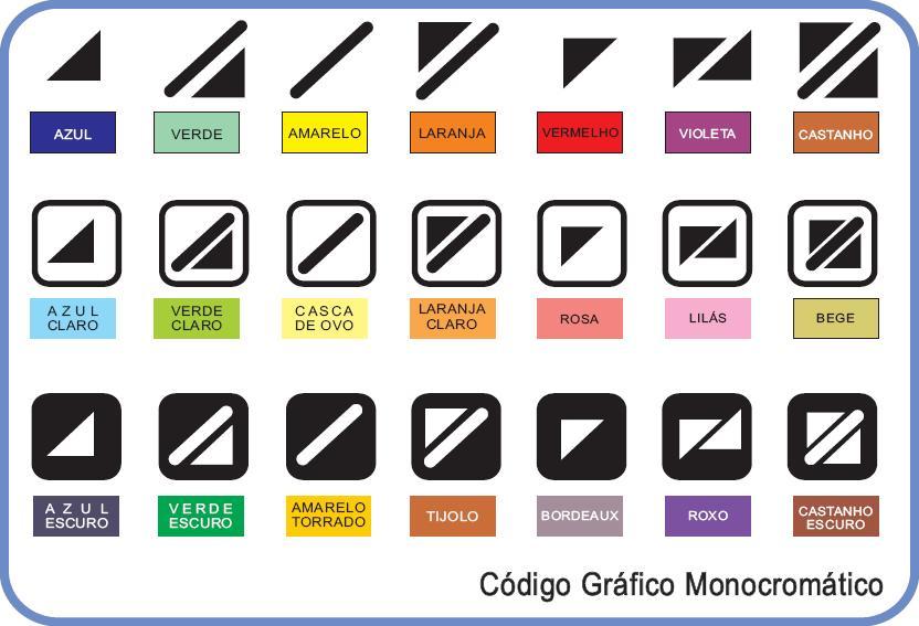 #PraCegoVer Audiodescrição resumida: Imagem com fundo branco. Há três fileiras e sete colunas contendo códigos para daltónicos com legendas coloridas. Localizado no canto inferior direito há o texto: Código Gráfico Monocromático.
